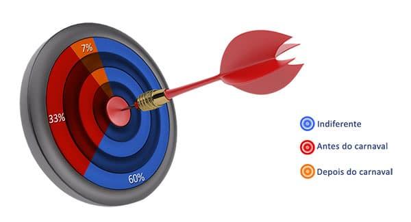 6. Sua empresa tem por hábito tomar decisões estratégicas em qual período?