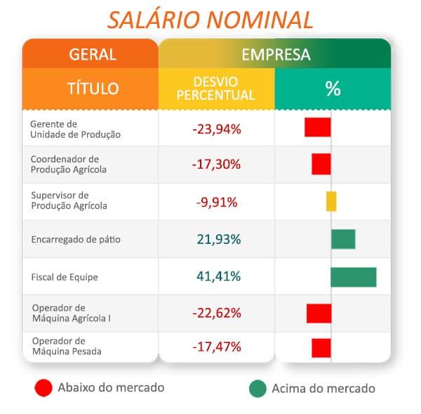Remuneração: uma análise estratégica sobre Salários - Tabela de salário nominal
