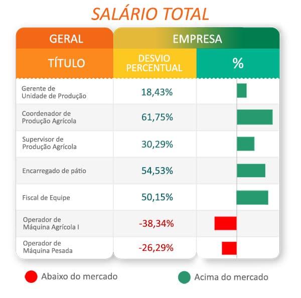 Remuneração: uma análise estratégica sobre Salários – Tabela de salário total